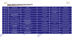 Under Construction Projects